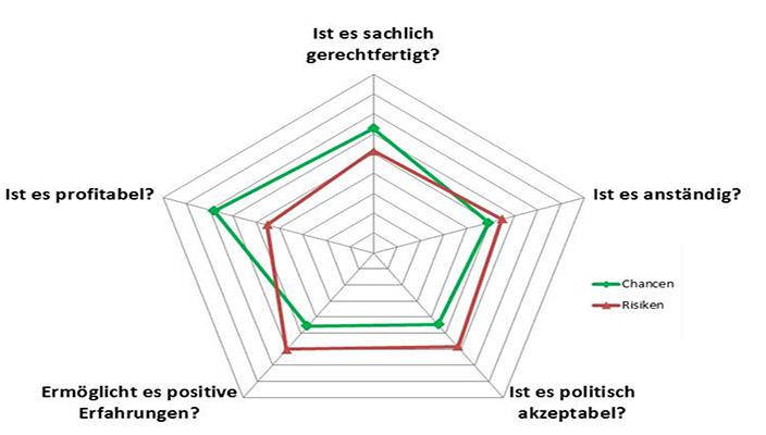 Boeninger Research practice dialogue